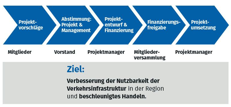 ih_public_governance_vergabeverfahren